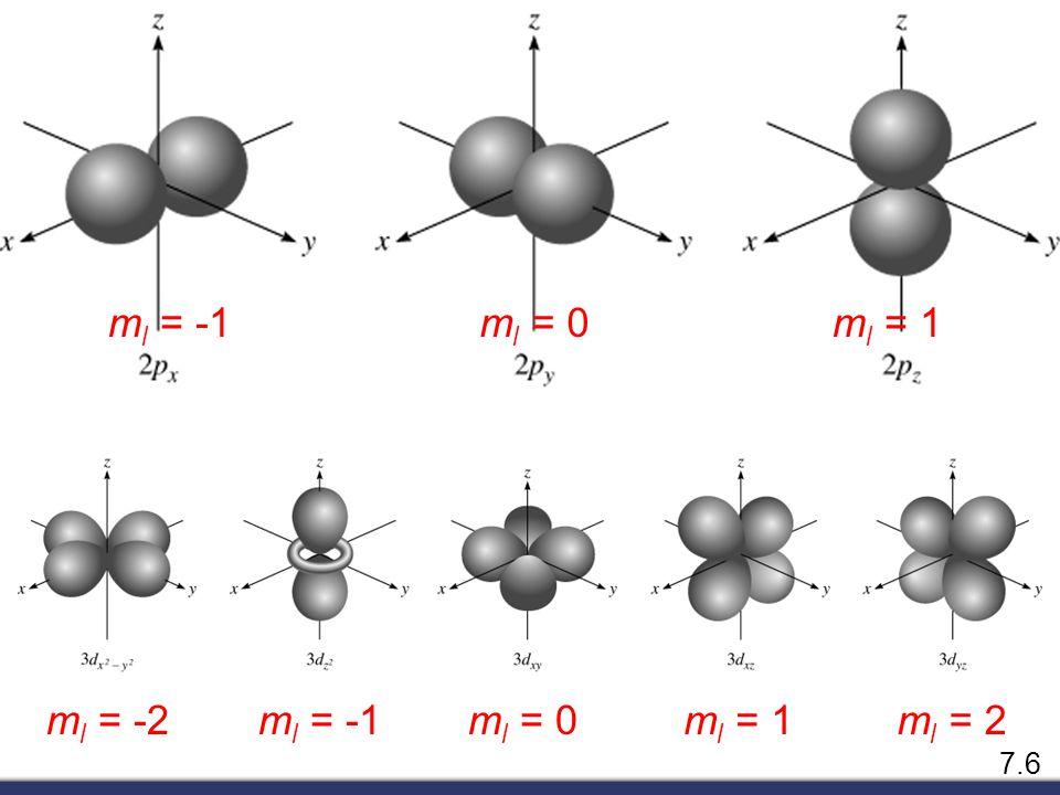  = fn(n, l, m l, m s ) magnetic quantum number m l for a given value of l m l = -l, …., 0, ….