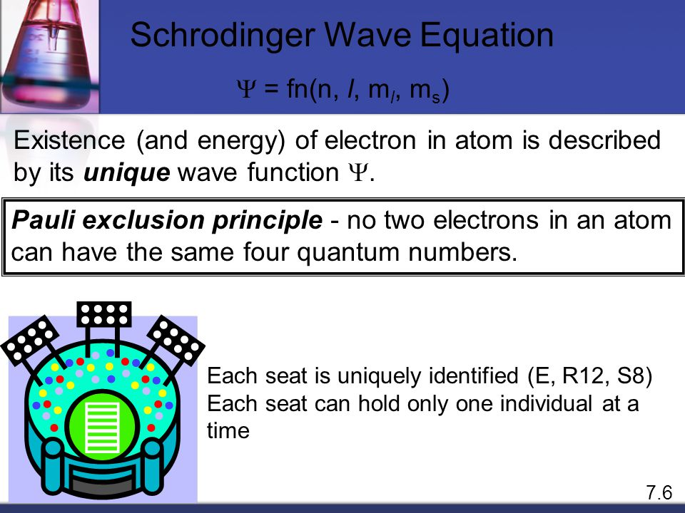  = fn(n, l, m l, m s ) spin quantum number m s m s = +½ or -½ Schrodinger Wave Equation m s = -½m s = +½ 7.6