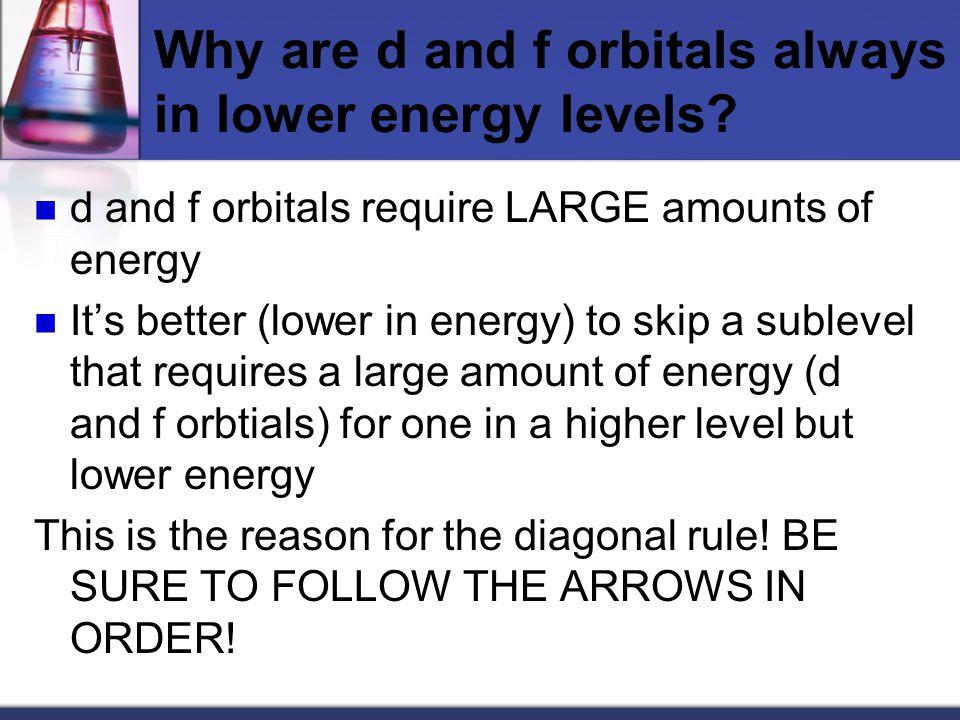 Order of orbitals (filling) in multi-electron atom 1s < 2s < 2p < 3s < 3p < 4s < 3d < 4p < 5s < 4d < 5p < 6s 7.7