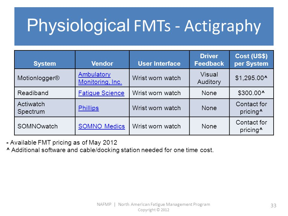 NAFMP | North American Fatigue Management Program Copyright © 2012 33 Physiological FMTs - Actigraphy SystemVendorUser Interface Driver Feedback Cost
