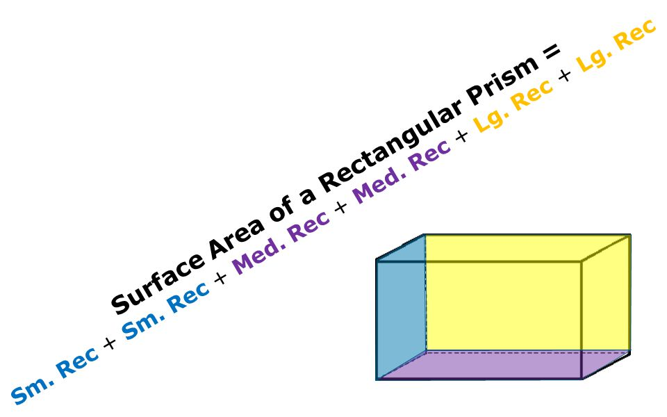 Surface Area of a Rectangular Prism = Sm. Rec + Sm. Rec + Med. Rec + Med. Rec + Lg. Rec + Lg. Rec
