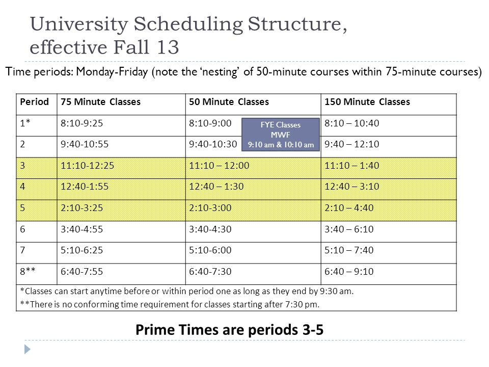 University Scheduling Structure, effective Fall 13 Period75 Minute Classes50 Minute Classes150 Minute Classes 1*8:10-9:258:10-9:008:10 – 10:40 29:40-10:559:40-10:309:40 – 12:10 311:10-12:2511:10 – 12:0011:10 – 1:40 412:40-1:5512:40 – 1:3012:40 – 3:10 52:10-3:252:10-3:002:10 – 4:40 63:40-4:553:40-4:303:40 – 6:10 75:10-6:255:10-6:005:10 – 7:40 8**6:40-7:556:40-7:306:40 – 9:10 *Classes can start anytime before or within period one as long as they end by 9:30 am.