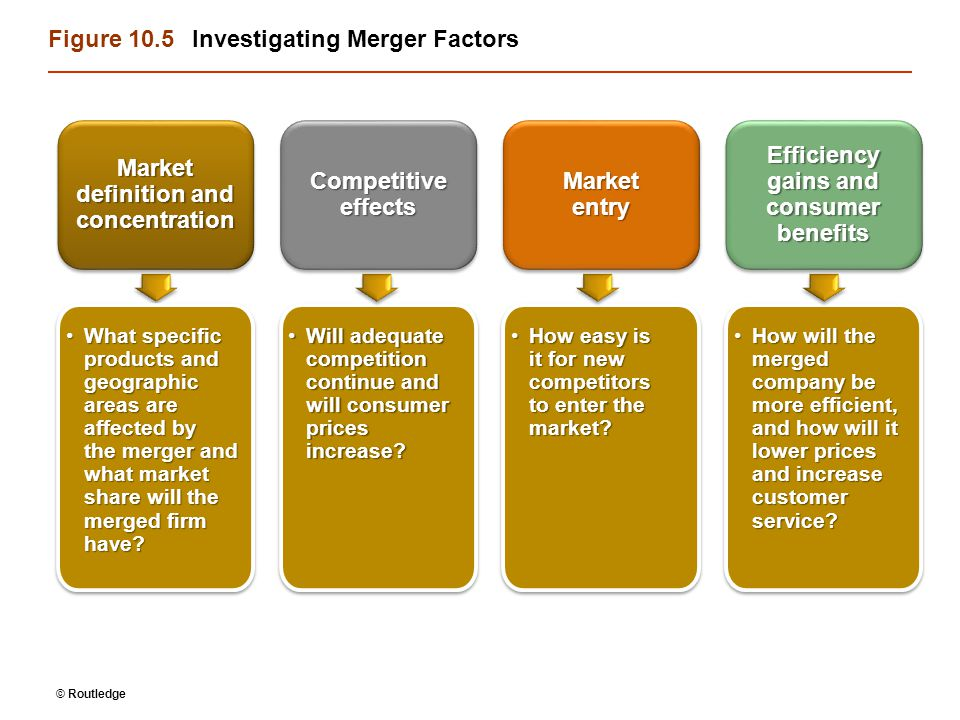 © Routledge Figure 10.5Investigating Merger Factors Market definition and concentration What specific products and geographic areas are affected by the merger and what market share will the merged firm have What specific products and geographic areas are affected by the merger and what market share will the merged firm have.