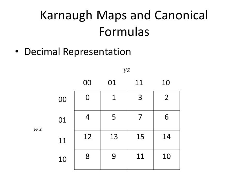 Karnaugh Maps and Canonical Formulas Decimal Representation 0132 4576 12131514 891110 00011110 00 01 11 10