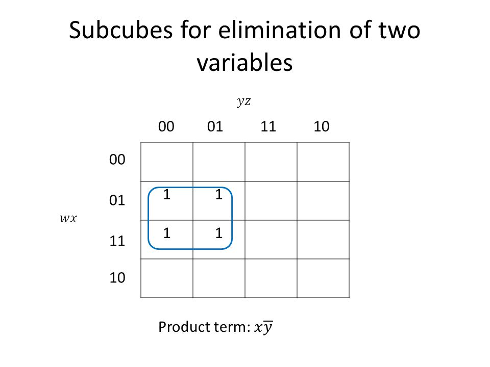 Subcubes for elimination of two variables 11 11 00011110 00 01 11 10