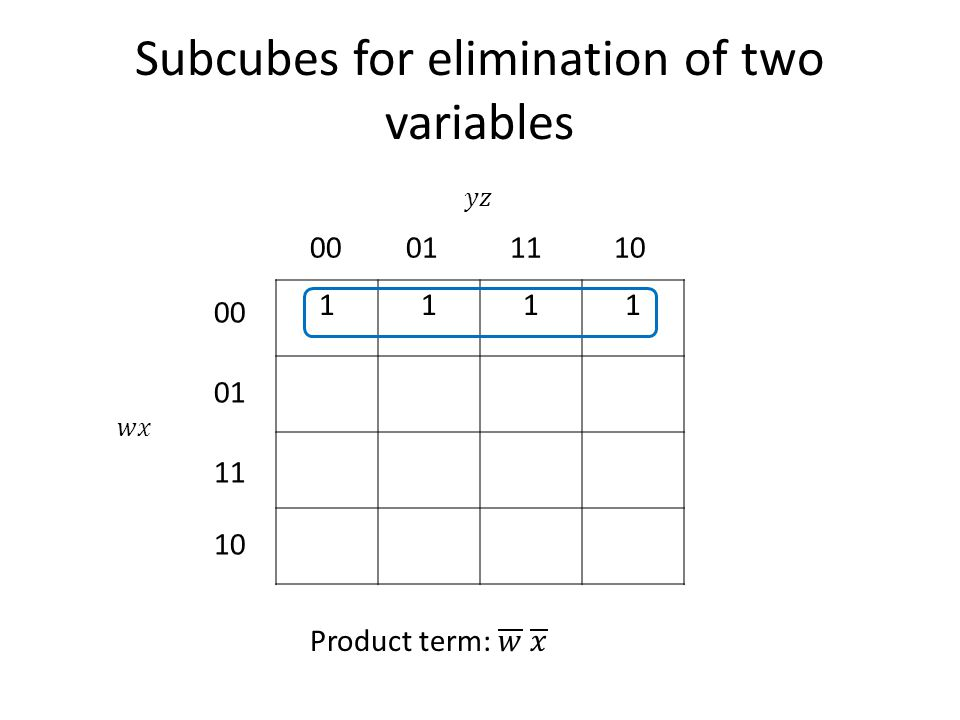 Subcubes for elimination of two variables 1111 00011110 00 01 11 10
