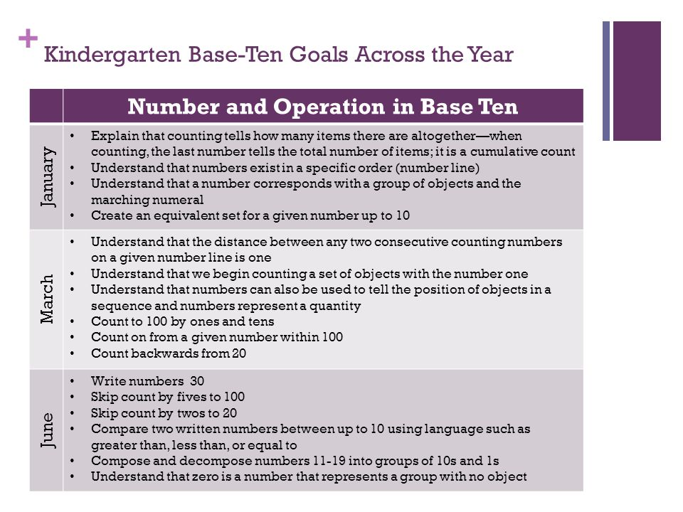+ Kindergarten Base-Ten Goals Across the Year Number and Operation in Base Ten January Explain that counting tells how many items there are altogether—when counting, the last number tells the total number of items; it is a cumulative count Understand that numbers exist in a specific order (number line) Understand that a number corresponds with a group of objects and the marching numeral Create an equivalent set for a given number up to 10 March Understand that the distance between any two consecutive counting numbers on a given number line is one Understand that we begin counting a set of objects with the number one Understand that numbers can also be used to tell the position of objects in a sequence and numbers represent a quantity Count to 100 by ones and tens Count on from a given number within 100 Count backwards from 20 June Write numbers 30 Skip count by fives to 100 Skip count by twos to 20 Compare two written numbers between up to 10 using language such as greater than, less than, or equal to Compose and decompose numbers 11-19 into groups of 10s and 1s Understand that zero is a number that represents a group with no object