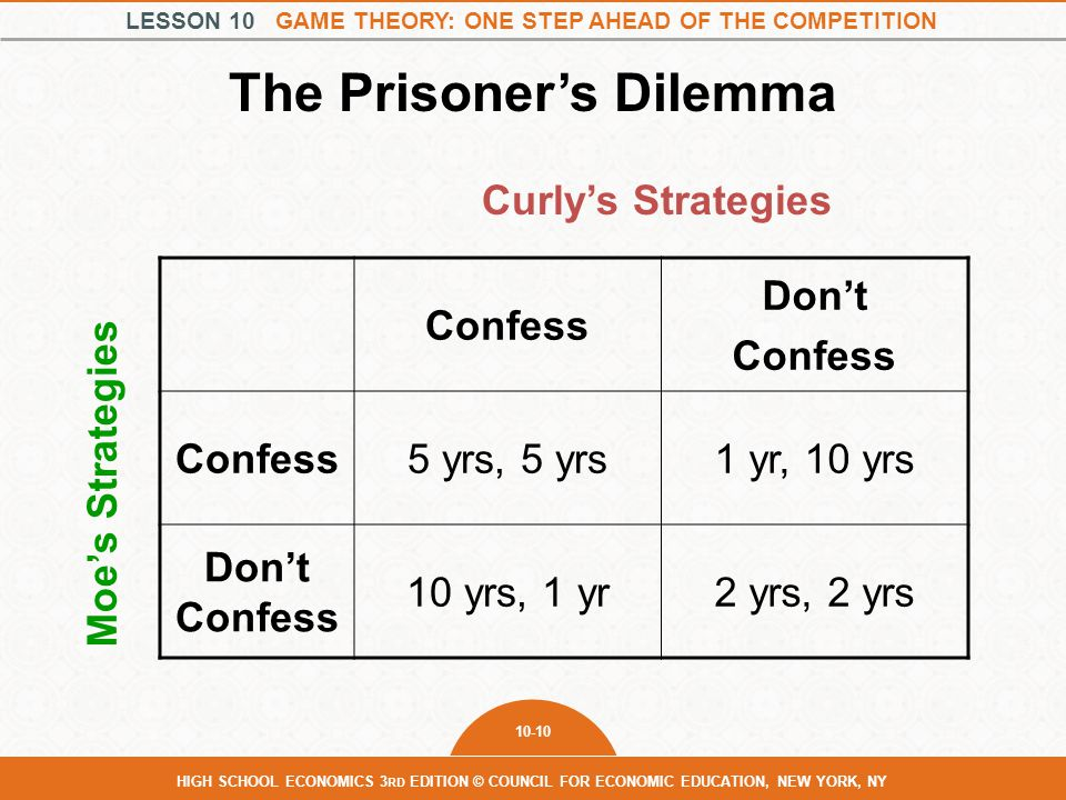 LESSON 10 GAME THEORY: ONE STEP AHEAD OF THE COMPETITION 10-10 HIGH SCHOOL ECONOMICS 3 RD EDITION © COUNCIL FOR ECONOMIC EDUCATION, NEW YORK, NY The P