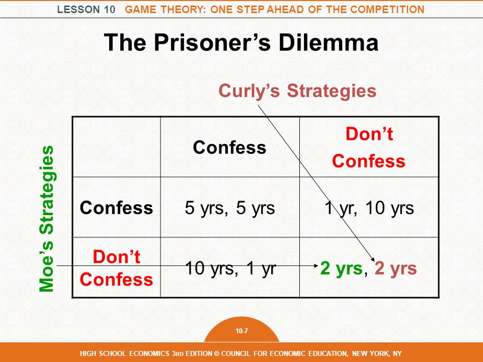 LESSON 10 GAME THEORY: ONE STEP AHEAD OF THE COMPETITION 10-8 HIGH SCHOOL ECONOMICS 3 RD EDITION © COUNCIL FOR ECONOMIC EDUCATION, NEW YORK, NY The Prisoner's Dilemma Confess Don't Confess 5 yrs, 5 yrs1 yr, 10 yrs Don't Confess 10 yrs, 1 yr2 yrs, 2 yrs Curly's Strategies Moe's Strategies