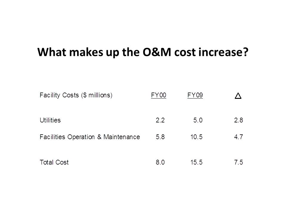 What makes up the O&M cost increase?
