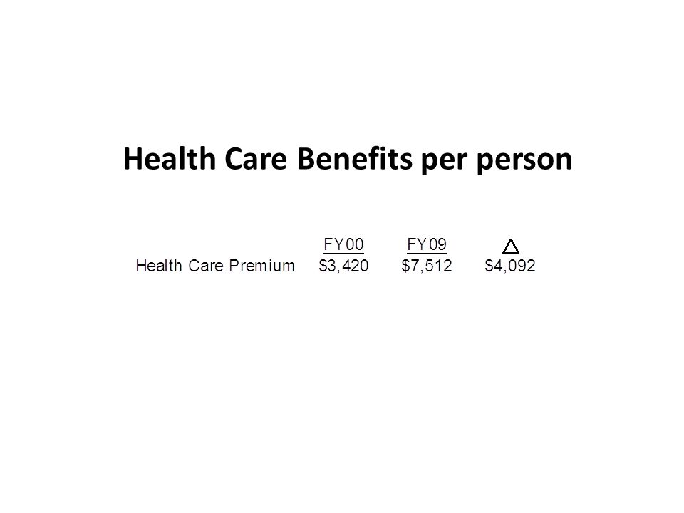 Health Care Benefits per person