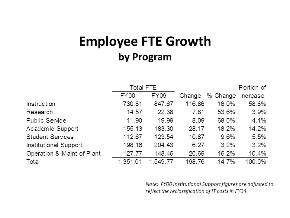 Employee FTE Growth by Program Note: FY00 Institutional Support figures are adjusted to reflect the reclassification of IT costs in FY04.