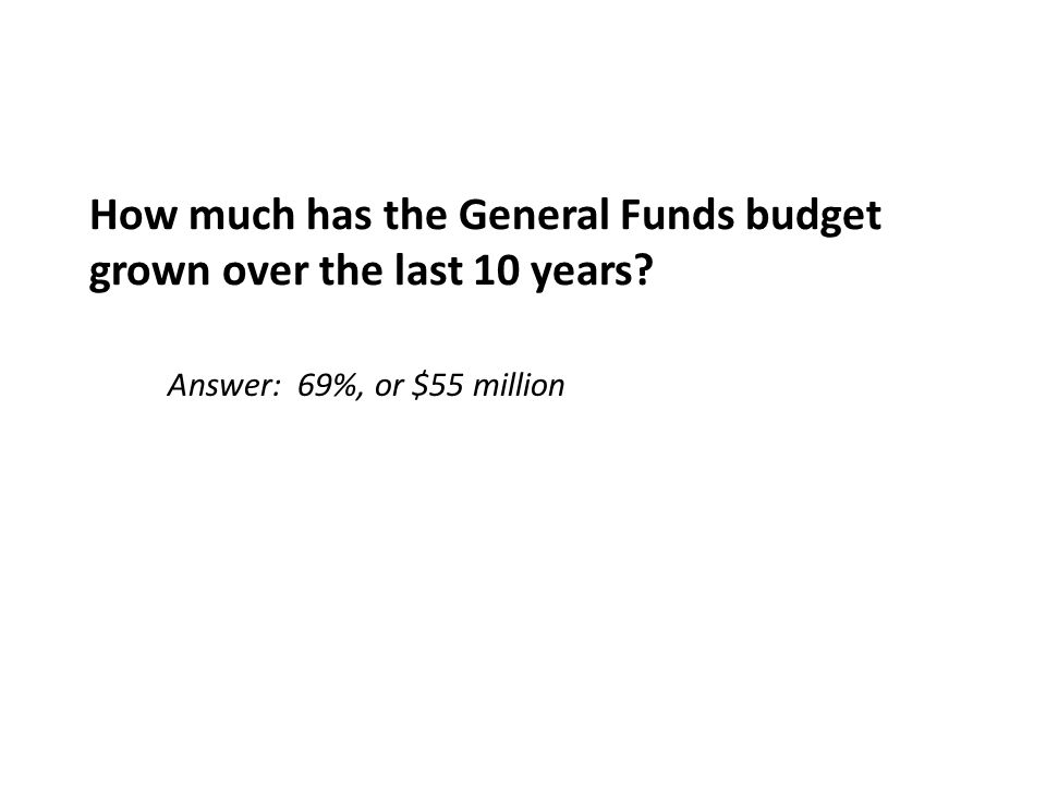 How much has the General Funds budget grown over the last 10 years? Answer: 69%, or $55 million