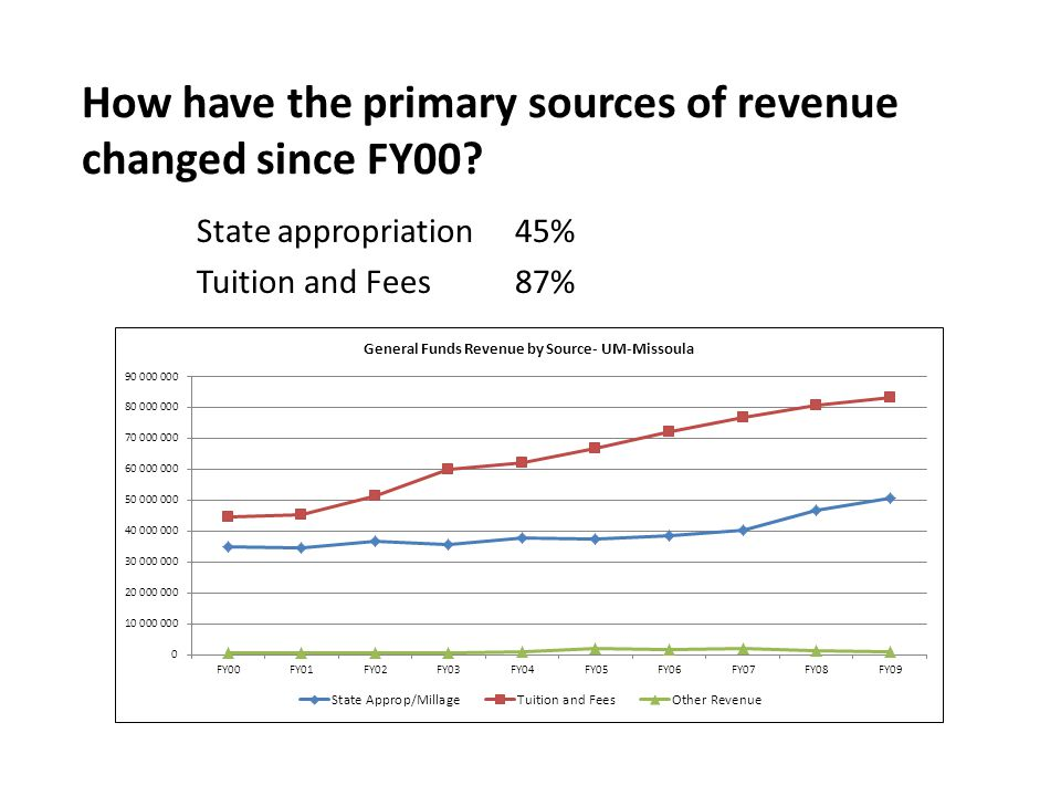 How have the primary sources of revenue changed since FY00.