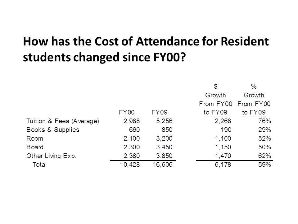 How has the Cost of Attendance for Resident students changed since FY00?