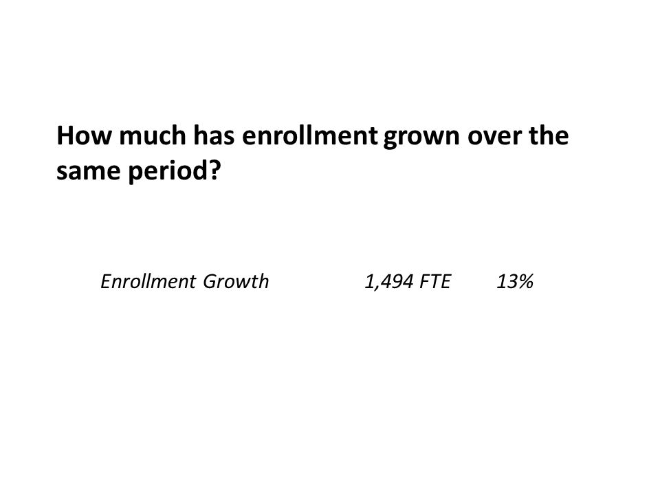 How much has enrollment grown over the same period? Enrollment Growth1,494 FTE13%