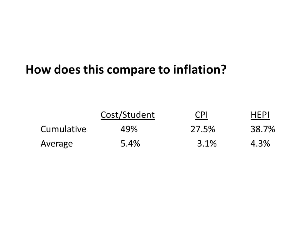 How does this compare to inflation.