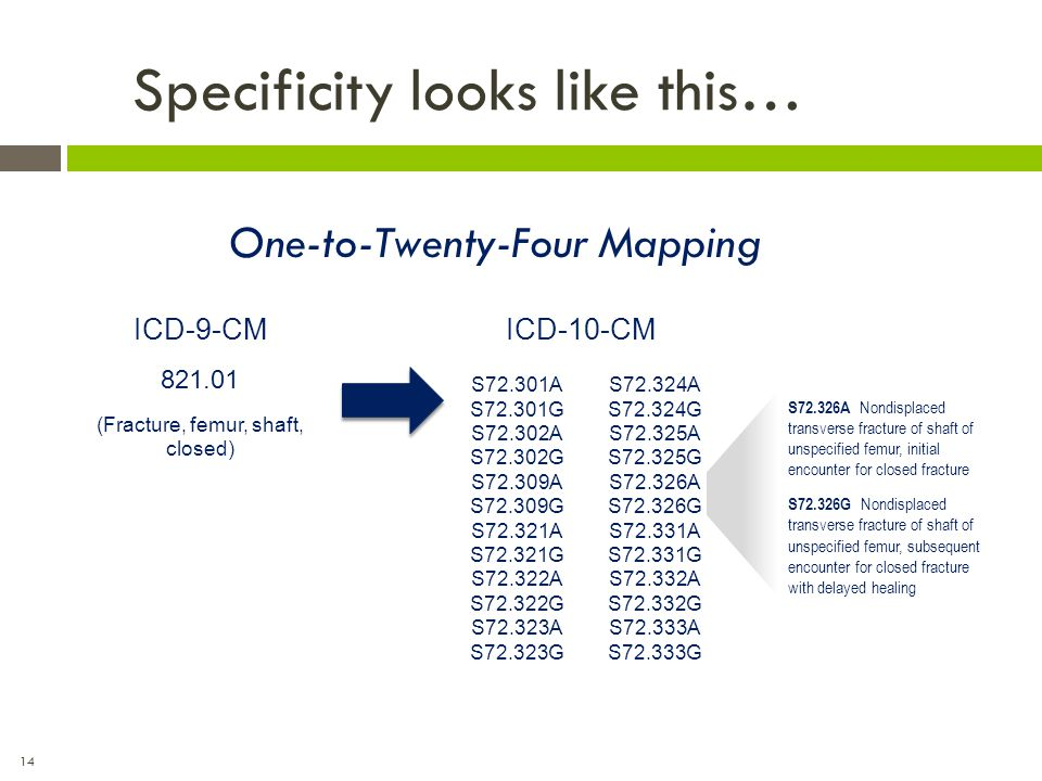 14 Specificity looks like this… One-to-Twenty-Four Mapping ICD-9-CM 821.01 (Fracture, femur, shaft, closed) ICD-10-CM S72.301A S72.301G S72.302A S72.3