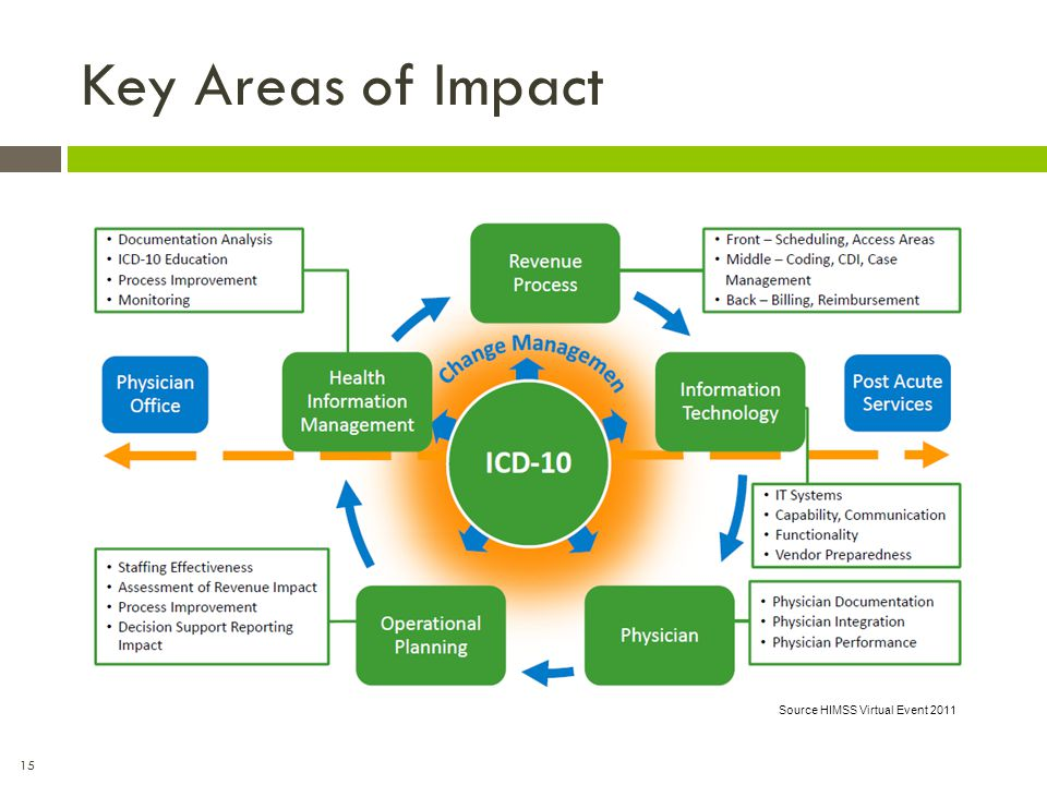 15 Key Areas of Impact Source HIMSS Virtual Event 2011