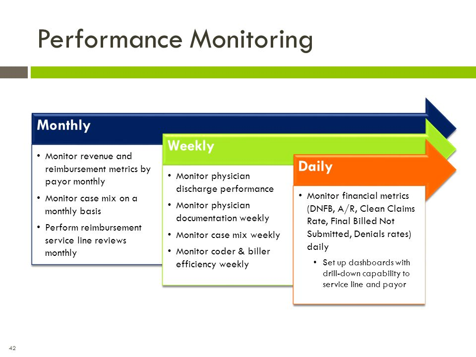 42 Performance Monitoring Monthly WeeklyDaily Monitor physician discharge performance Monitor physician documentation weekly Monitor case mix weekly M