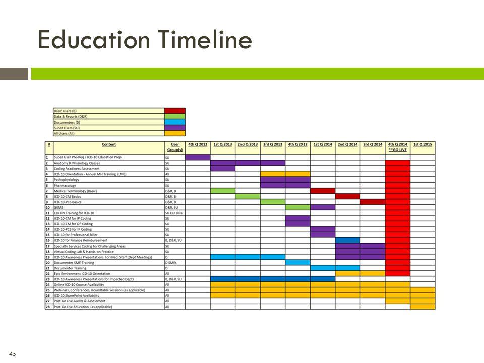 45 Education Timeline