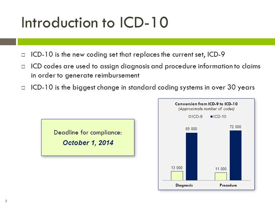 6 Implementation on October 1, 2014  ICD-10-CM: Diagnosis coding  Used for inpatient and outpatient  Used by providers, coding and other clinical/operations staff  ICD-10-PCS: Procedure coding  Used for inpatient only  Used primarily by coding  CPT © codes will continue to be used for outpatient procedure coding