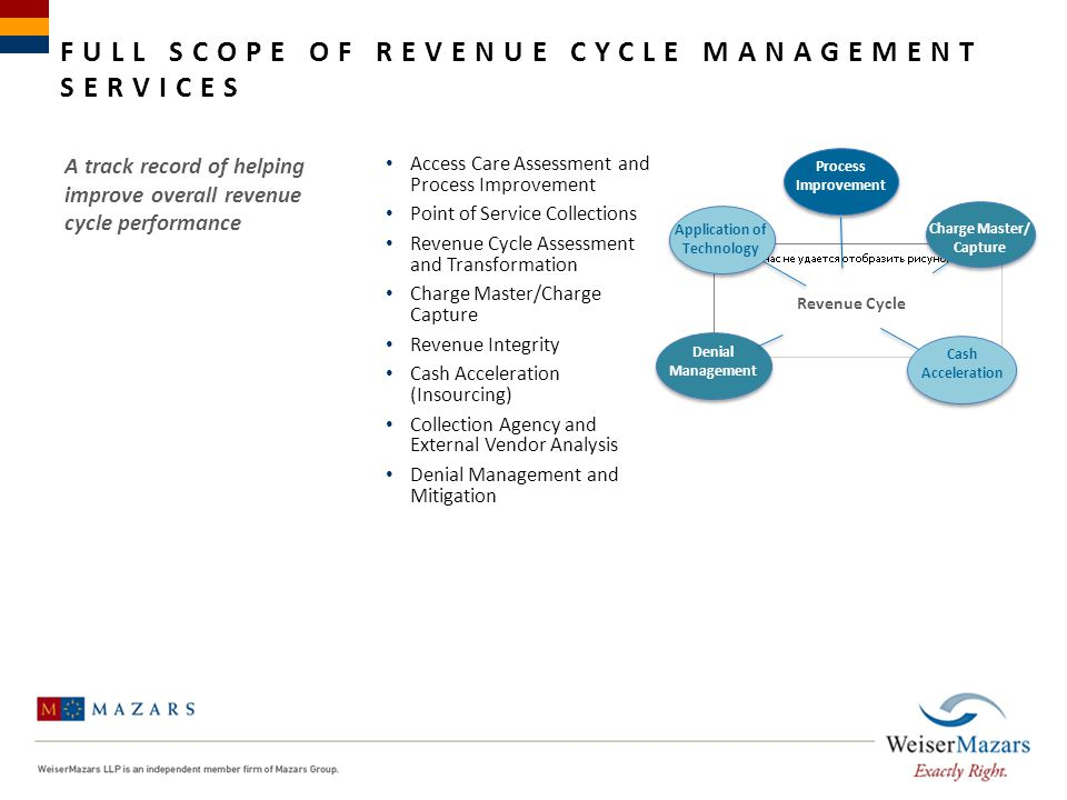 FULL SCOPE OF REVENUE CYCLE MANAGEMENT SERVICES Access Care Assessment and Process Improvement Point of Service Collections Revenue Cycle Assessment a