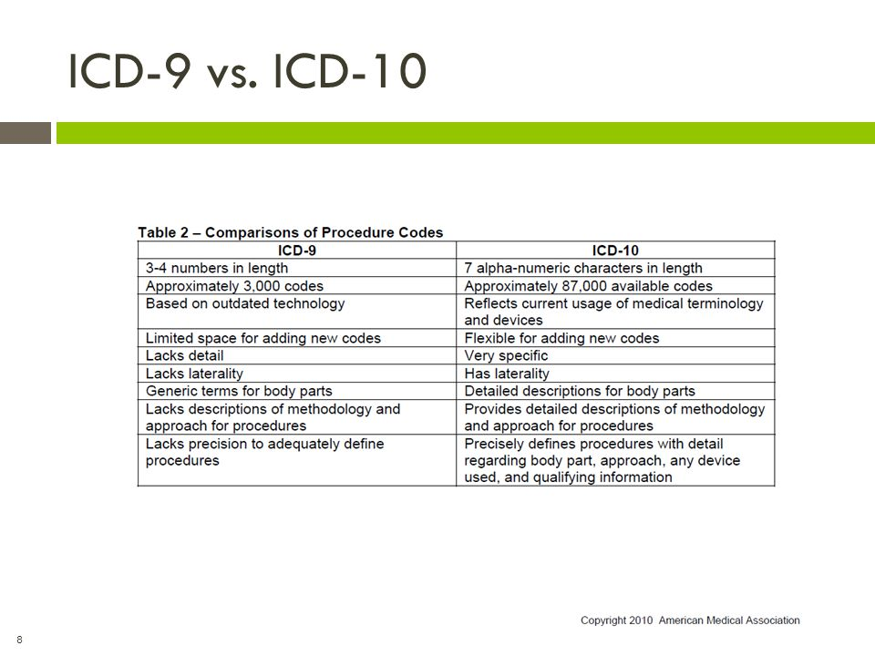 19 Other Non-HIM Uses for ICD-9/ICD-10  Reimbursement by payers  Medical necessity screening  Quality of care indicators  Outcome measurements  Medical care review  Method to index medical records  Storage and retrieval of dx data