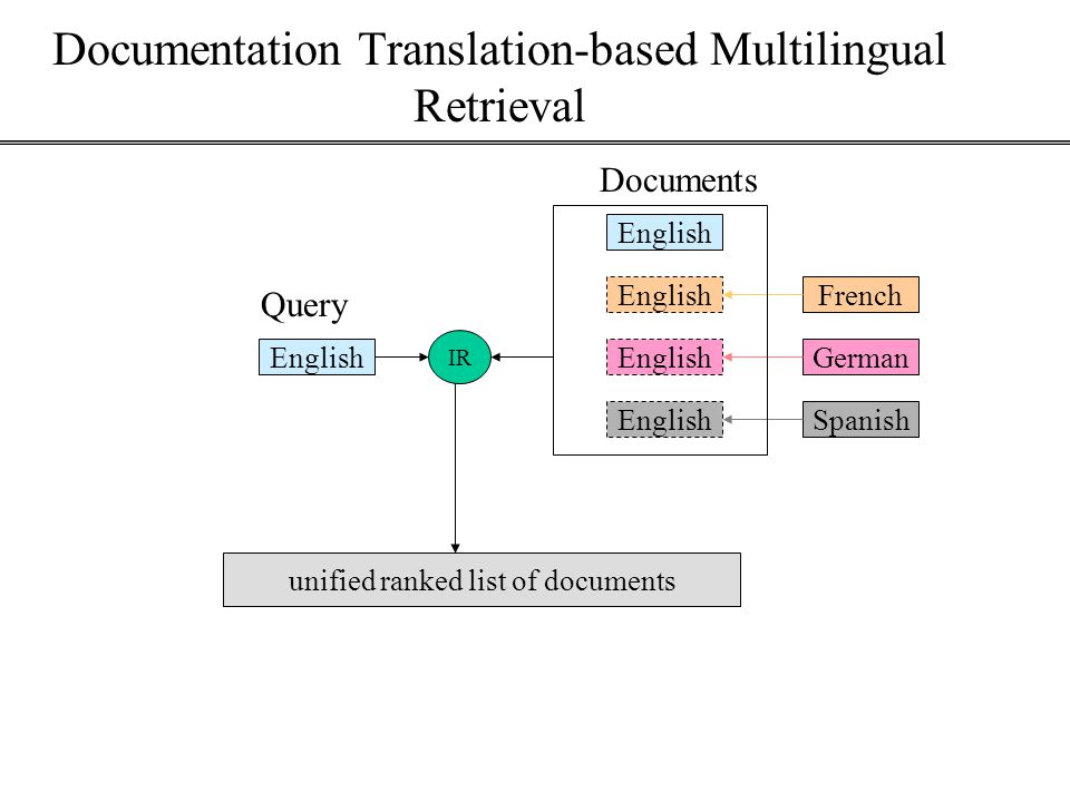 Documentation Translation-based Multilingual Retrieval English unified ranked list of documents German French English Query Documents EnglishSpanish IR