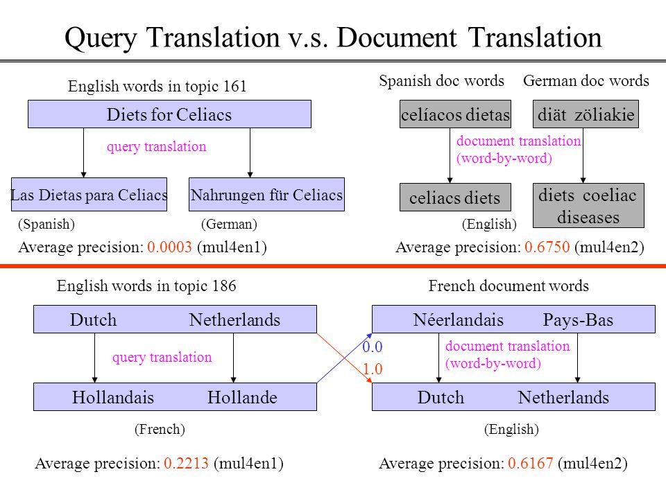 Query Translation v.s.