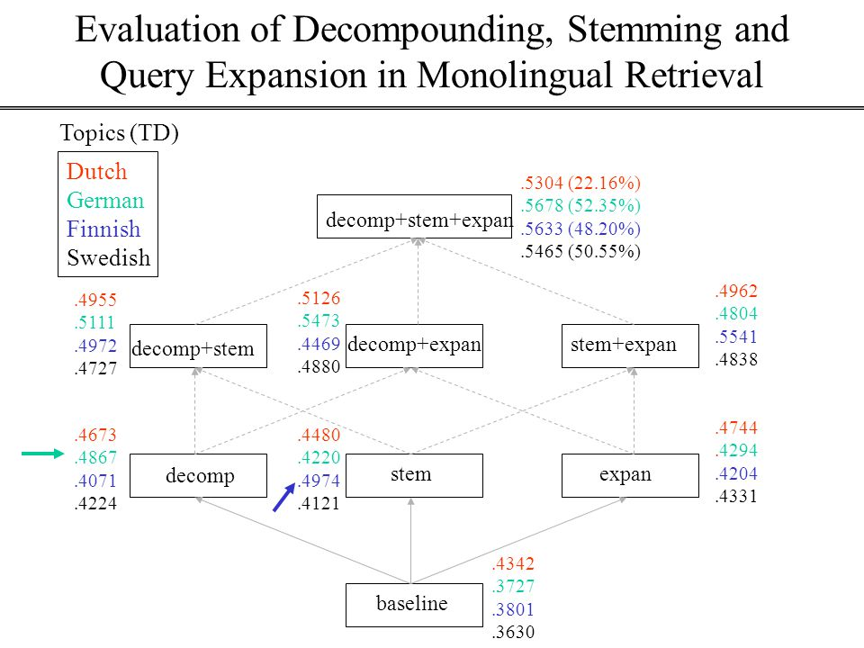 Evaluation of Decompounding, Stemming and Query Expansion in Monolingual Retrieval baseline decomp stemexpan decomp+stem decomp+expanstem+expan decomp+stem+expan.4342.3727.3801.3630.4744.4294.4204.4331.4480.4220.4974.4121.4673.4867.4071.4224.5304 (22.16%).5678 (52.35%).5633 (48.20%).5465 (50.55%).4955.5111.4972.4727.5126.5473.4469.4880.4962.4804.5541.4838 Topics (TD) Dutch German Finnish Swedish