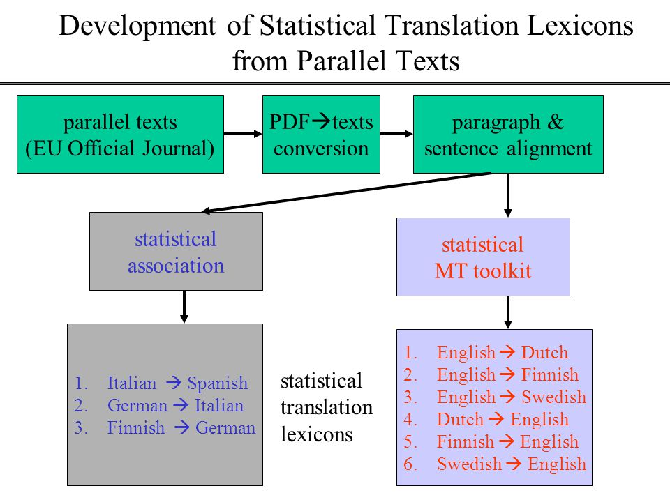 Development of Statistical Translation Lexicons from Parallel Texts parallel texts (EU Official Journal) PDF  texts conversion paragraph & sentence alignment statistical MT toolkit statistical association 1.English  Dutch 2.English  Finnish 3.English  Swedish 4.Dutch  English 5.Finnish  English 6.Swedish  English 1.Italian  Spanish 2.German  Italian 3.Finnish  German statistical translation lexicons