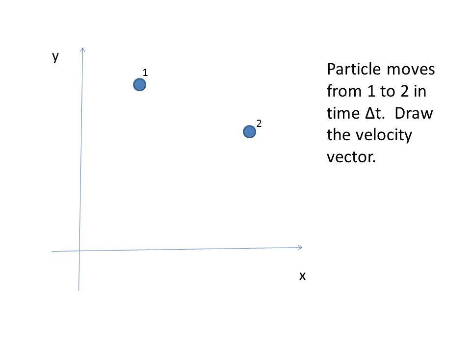 x y 1 2 Particle moves from 1 to 2 in time Δt. Draw the velocity vector.