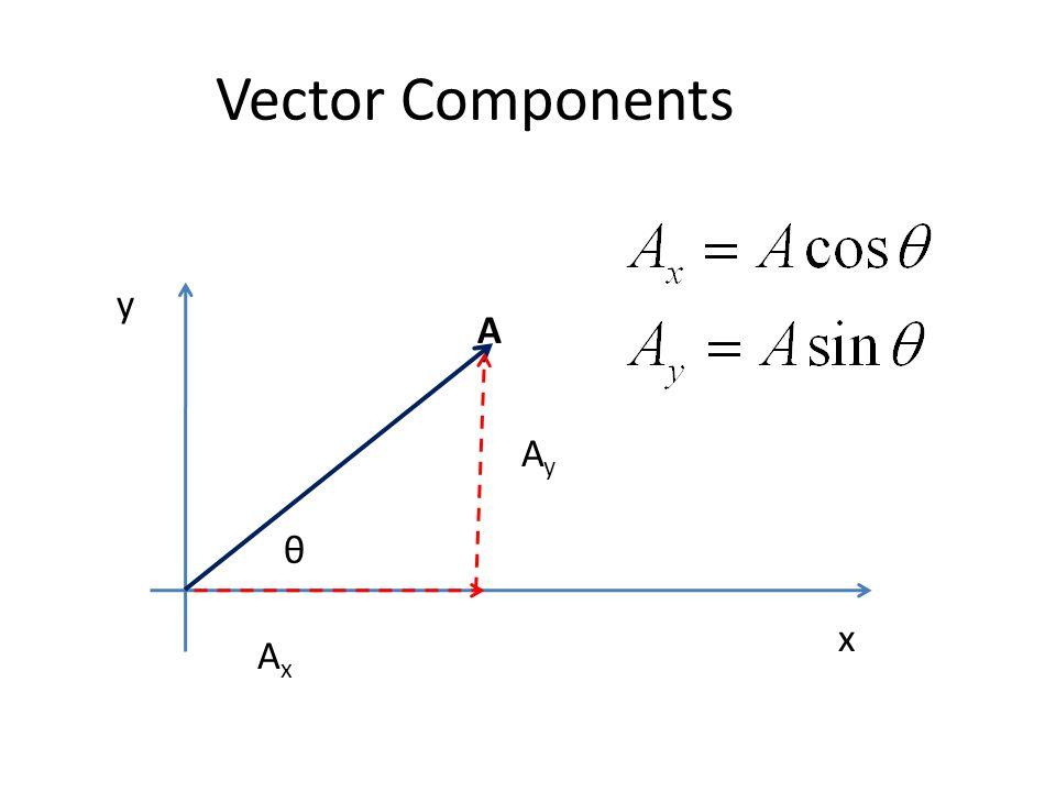 Vector Components y x A AxAx AyAy θ