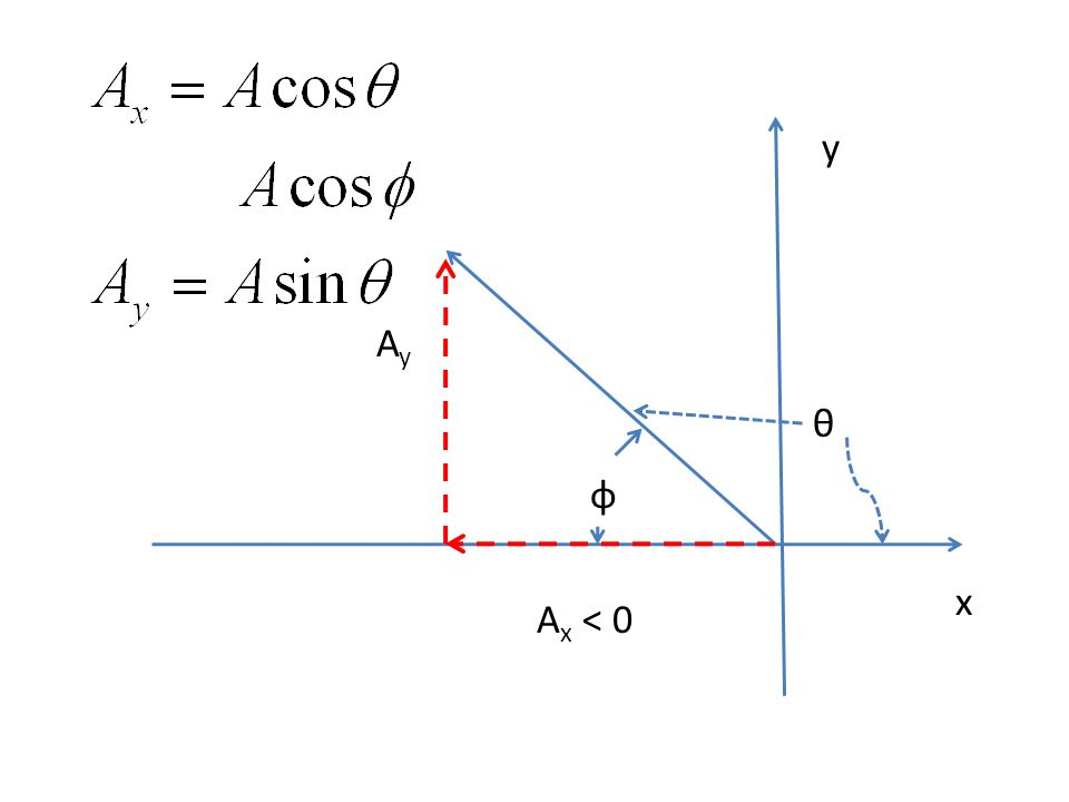 Projectile Motion Projectile launched at an angle θ above the horizontal with an initial velocity of v i.