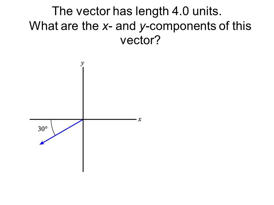 The vector has length 4.0 units. What are the x- and y-components of this vector
