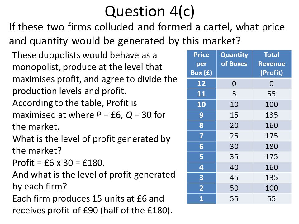Question 4(c) If these two firms colluded and formed a cartel, what price and quantity would be generated by this market? Price per Box (£) Quantity o