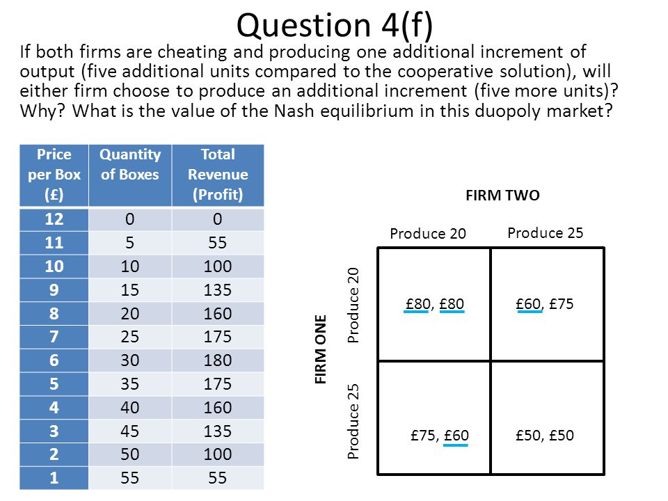 Question 4(f) If both firms are cheating and producing one additional increment of output (five additional units compared to the cooperative solution)