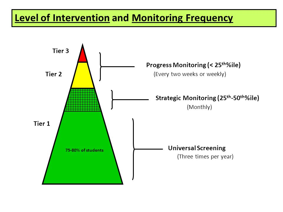 75-80% of students Universal Screening Strategic Monitoring (25 th -50 th %ile) Progress Monitoring (< 25 th %ile) (Every two weeks or weekly) (Monthly) (Three times per year) Level of Intervention and Monitoring Frequency Tier 1 Tier 2 Tier 3