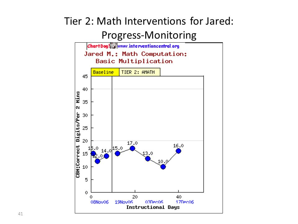 41 Tier 2: Math Interventions for Jared: Progress-Monitoring