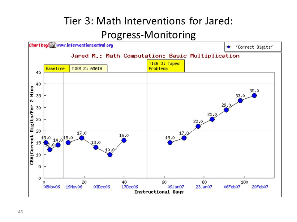 46 Tier 3: Math Interventions for Jared: Progress-Monitoring