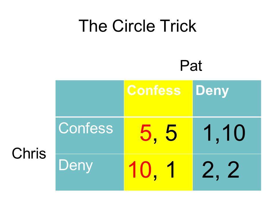 The Circle Trick ConfessDeny Confess 5, 5 1,10 Deny 10, 1 2, 2 Pat Chris