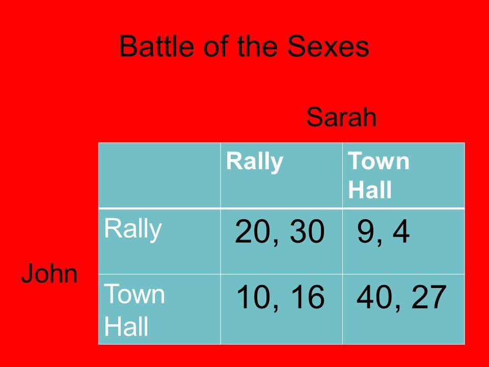 Battle of the Sexes RallyTown Hall Rally 20, 30 9, 4 Town Hall 10, 16 40, 27 Sarah John