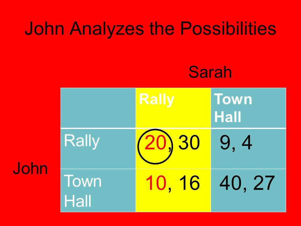 John Analyzes the Possibilities RallyTown Hall Rally 20, 30 9, 4 Town Hall 10, 16 40, 27 Sarah John