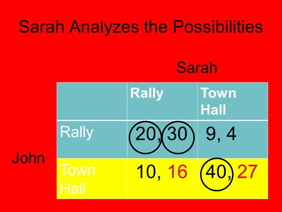 Sarah Analyzes the Possibilities RallyTown Hall Rally 20, 30 9, 4 Town Hall 10, 16 40, 27 Sarah John