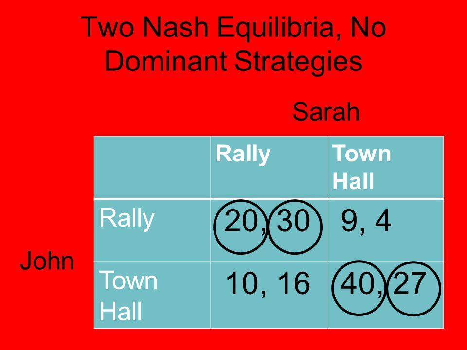 Two Nash Equilibria, No Dominant Strategies RallyTown Hall Rally 20, 30 9, 4 Town Hall 10, 16 40, 27 Sarah John