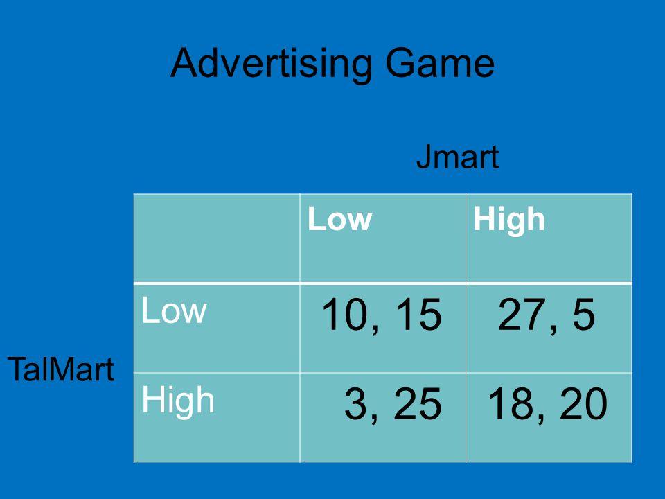 Advertising Game LowHigh Low 10, 15 27, 5 High 3, 25 18, 20 Jmart TalMart