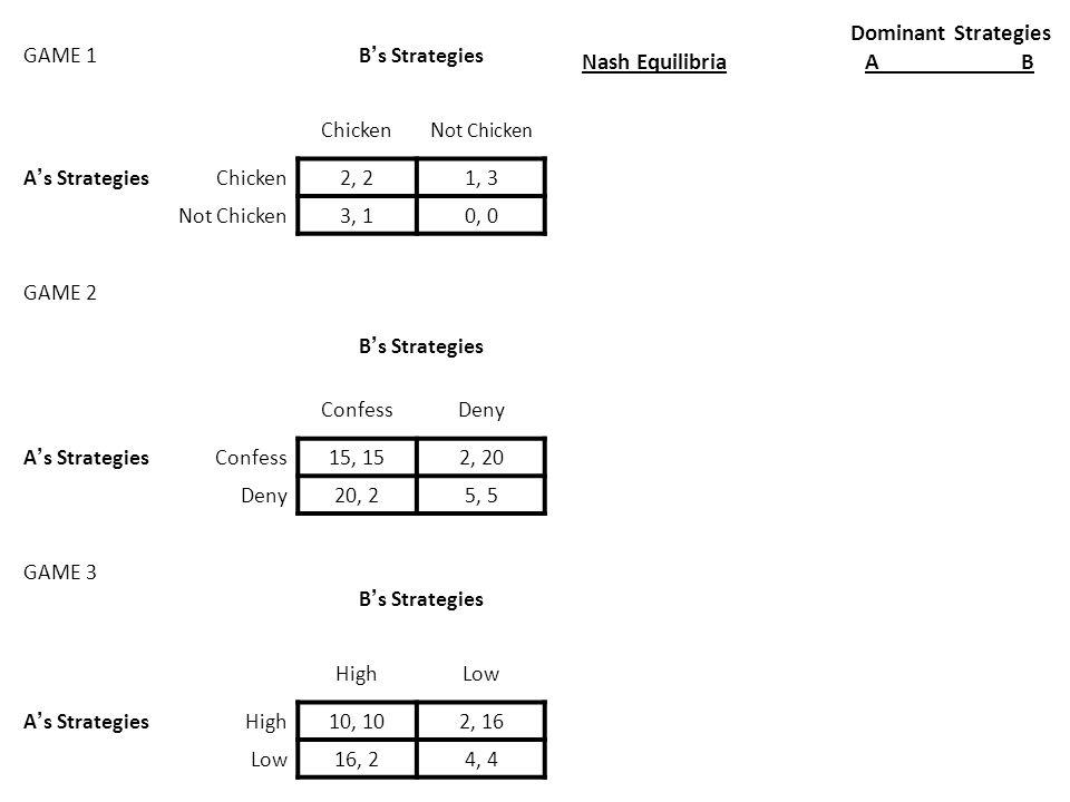 Dominant Strategies Nash Equilibria A B GAME 1B ' s Strategies ChickenN ot Chicken A ' s StrategiesChicken2, 21, 3 Not Chicken3, 10, 0 GAME 2 B ' s St