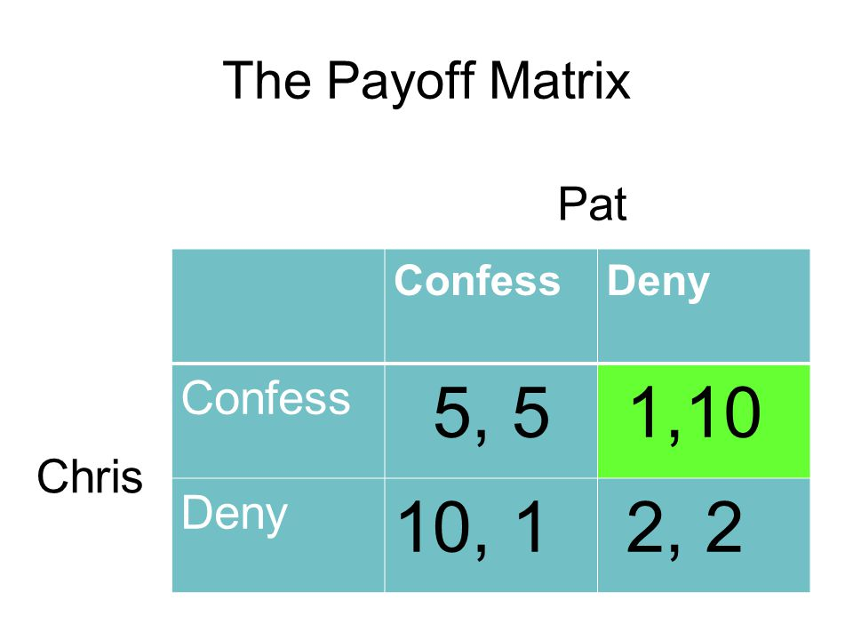 The Payoff Matrix ConfessDeny Confess 5, 5 1,10 Deny 10, 1 2, 2 Pat Chris