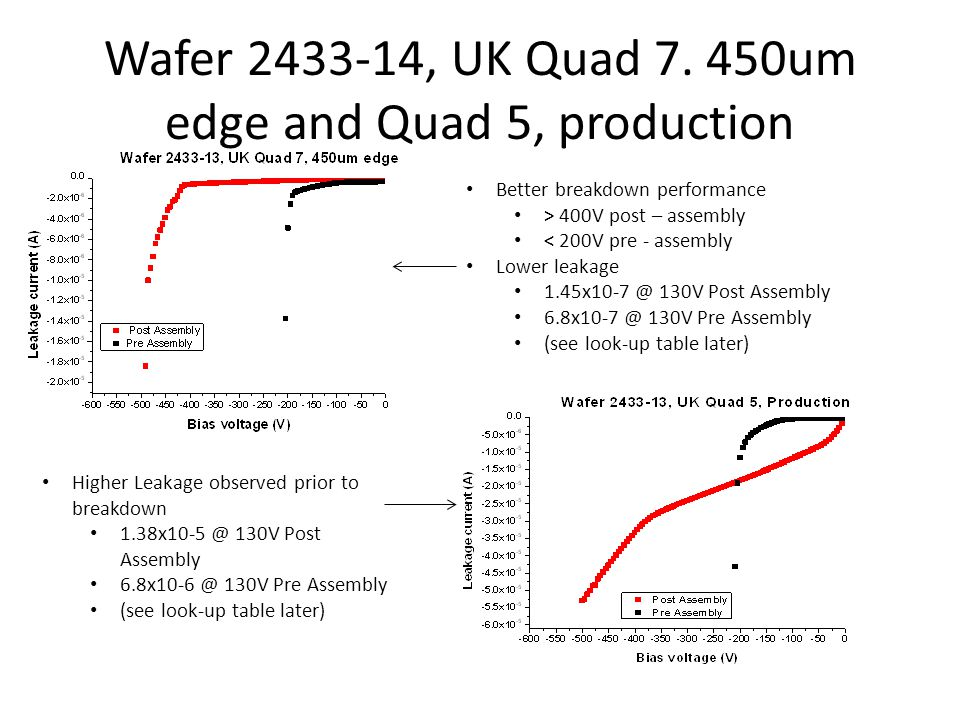 Single assembly SC1, Wafer 2615-19 Lower leakage observed 8.9x10-9 @ 130V Post Assembly 1.1x10-8 @ 130V Pre Assembly (see look-up table later)